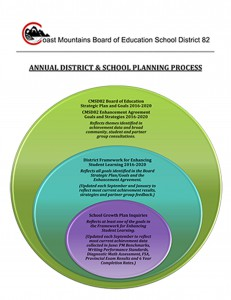 CMSD82 Annual District & School Planning Process1